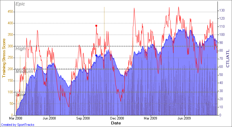 My training load showing a gradual rise with setbacks until June 2008 and then tailing off
